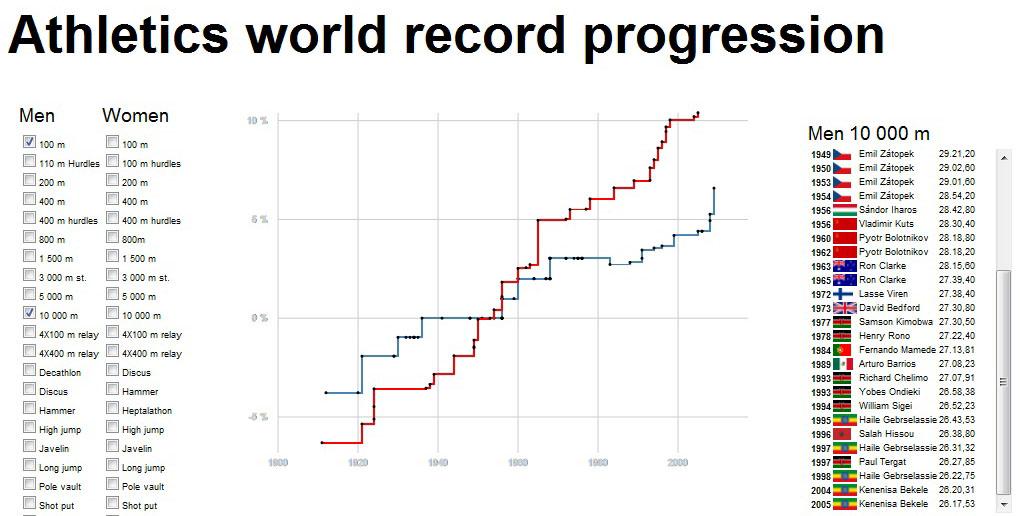 Die Weltrekord-Entwicklung im Vergleich. Hier: 100 Meter und 10000 Meter der Männer. / screenshot von jensfinnas.com/dataist/wr_progression/